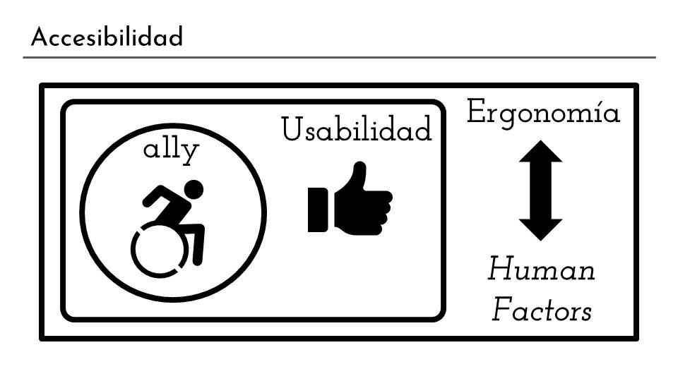 Diapositiva en la que se expresa a través de teoría de conjuntos que la accesibilidad es un subconjunto dentro de la usabilidad y a su vez esta es un subconjunto de la ergonomía, en inglés human factors