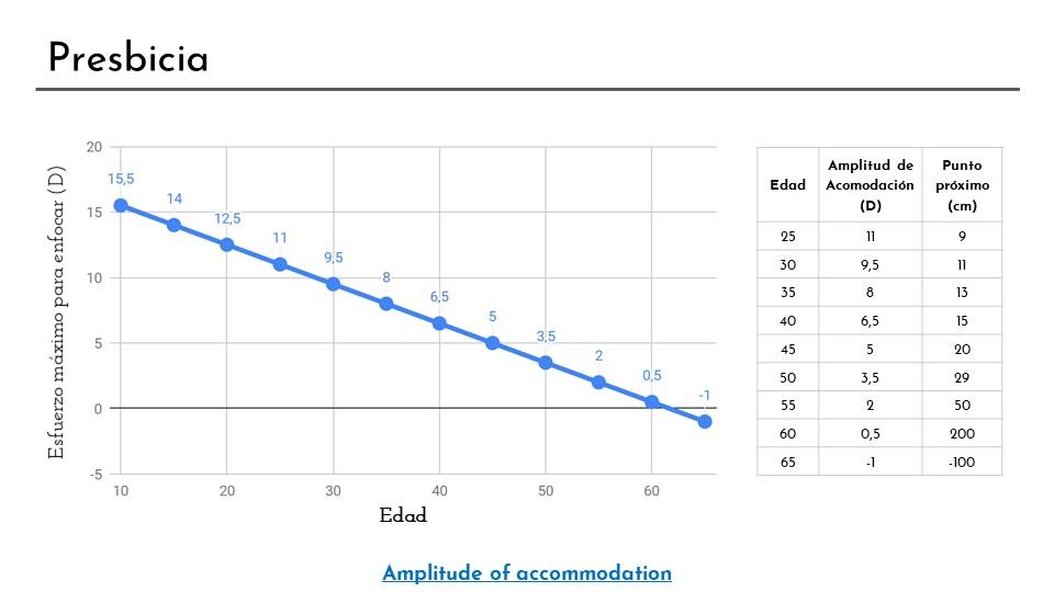 La amplitud de acomodación disminuye con la edad. En la diapositiva aparece una gráfica y una tabla con los valores de amplitud de acomodación en función de la edad. Se han calculado usando la fórmula de Hofstetter.